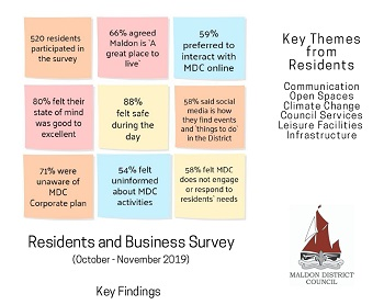 2019 Residents and business survey graphic